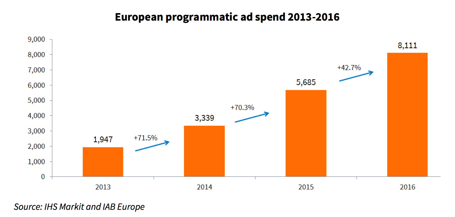European programmatic ad spend 2013-2016
